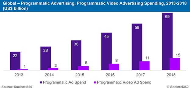 programmatic to offer multiplatform capabilities and enhanced advertising efficiencies
