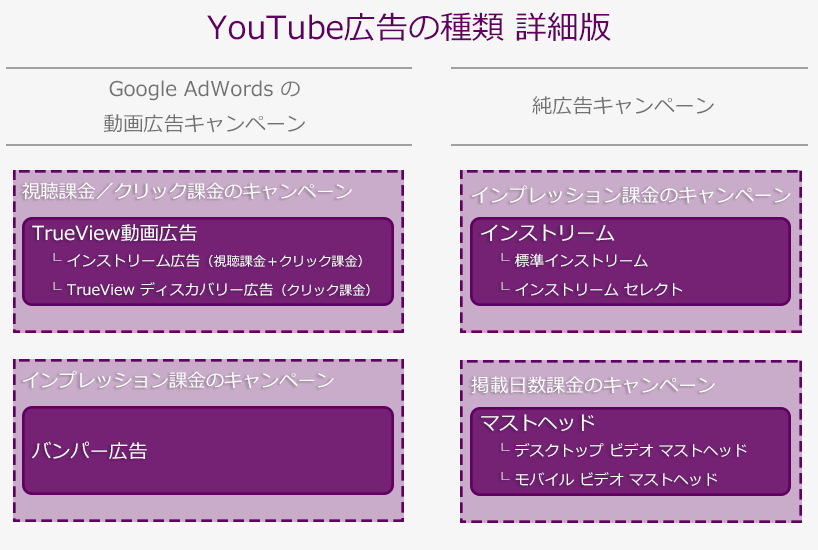 YouTube広告の種類(詳細)