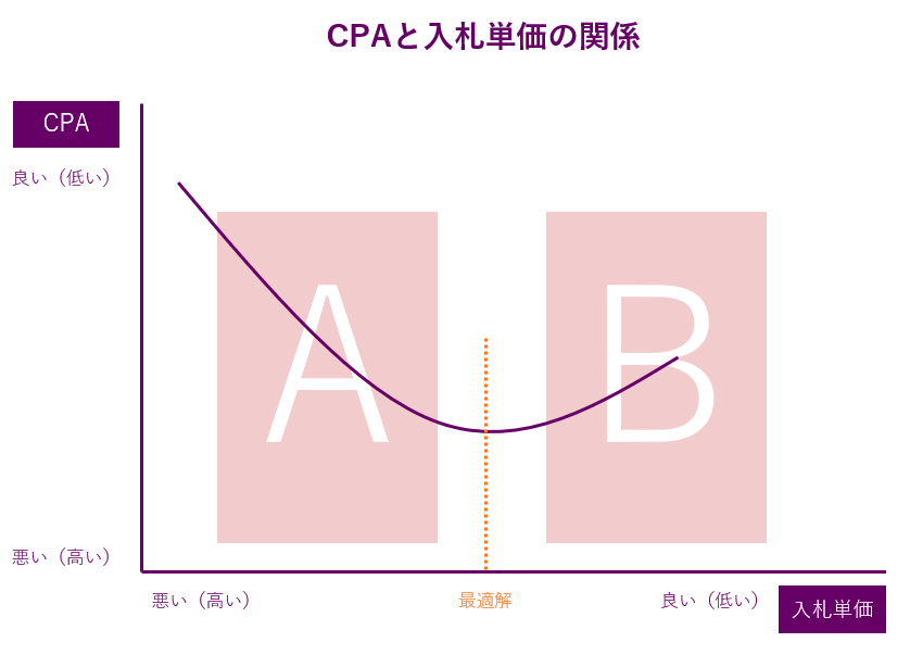 CPAと入札単価の関係