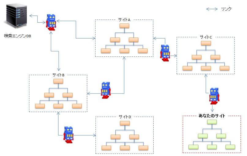 検索エンジンロボット(クローラー)の巡回イメージ